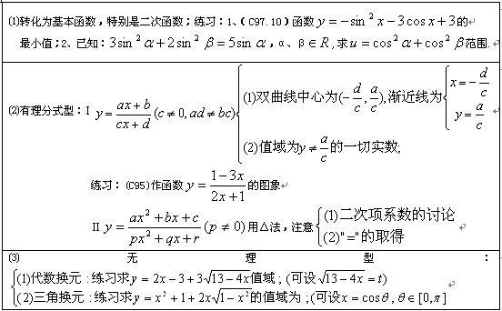 函数的值域(首先要挖掘隐含的定义域)