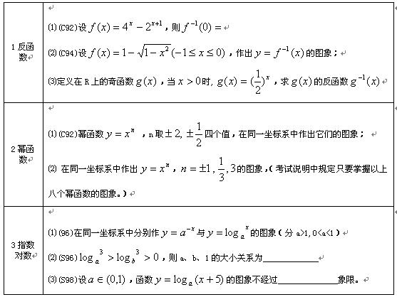 反函数、幂函数、指数函数、对数函数