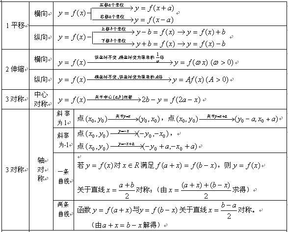 函数的图象