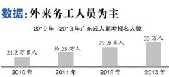广东成人高考报名者减少