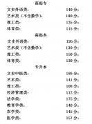 北京市2015年成人高考最低