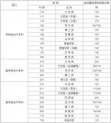 2016深圳成人高考录取分数
