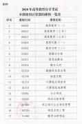深圳市2018年自学考试17门