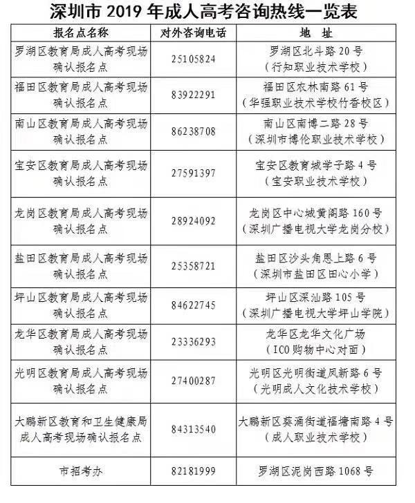 2019年深圳市成人高考现场确认报名点一览表