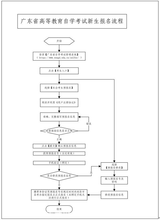 自考新生报考自学考试流程图