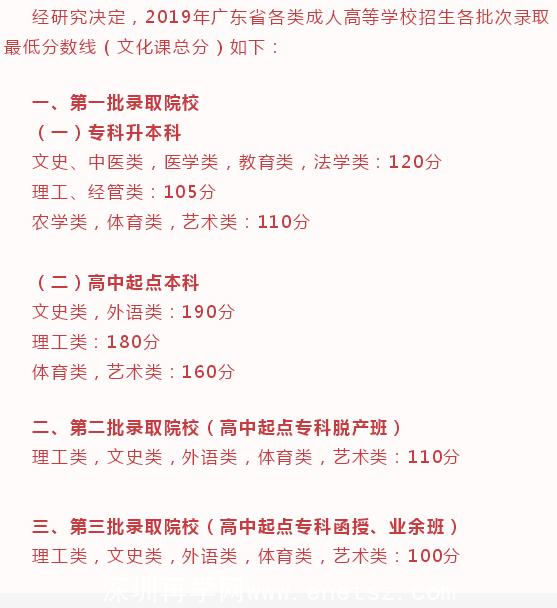 2019年深圳成人高考录取分数线