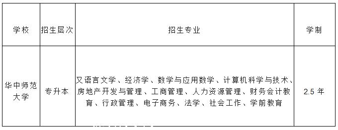 华中师范大学成考招生专业表