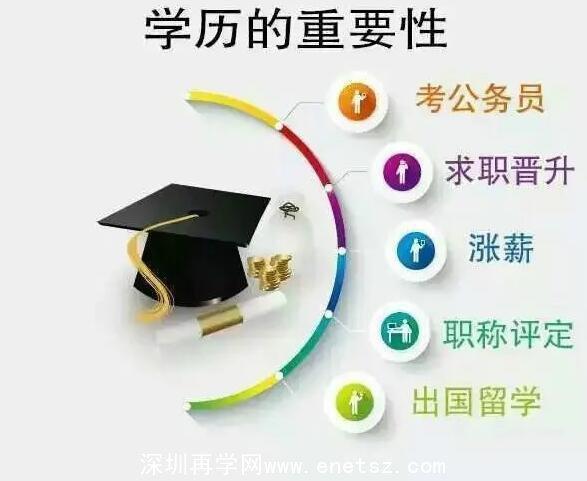 深圳高中学历读本科选自考和成考有何区别