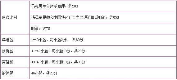 深圳成考-政治