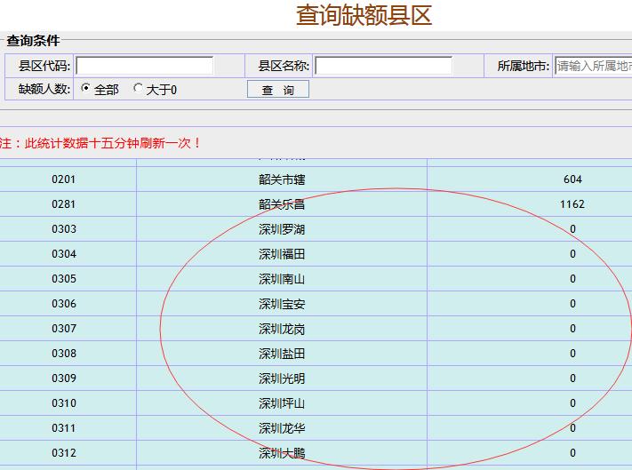 深圳成人高考考位缺额情况