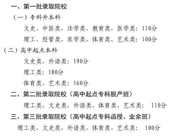 2020年广东省成人高考录取分数线