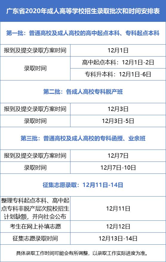 2020年深圳成人高考各批次录取时间安排