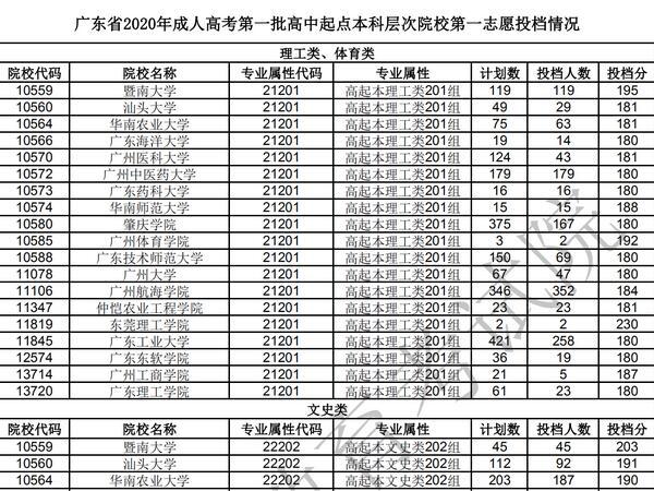 广东省成人高考高起本部分院校投档分数