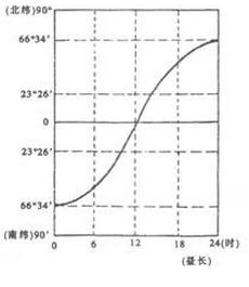 第44题昼长与纬度关系曲线示意图